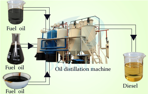 plastic & rubber tyre pyrolysis distillation plants